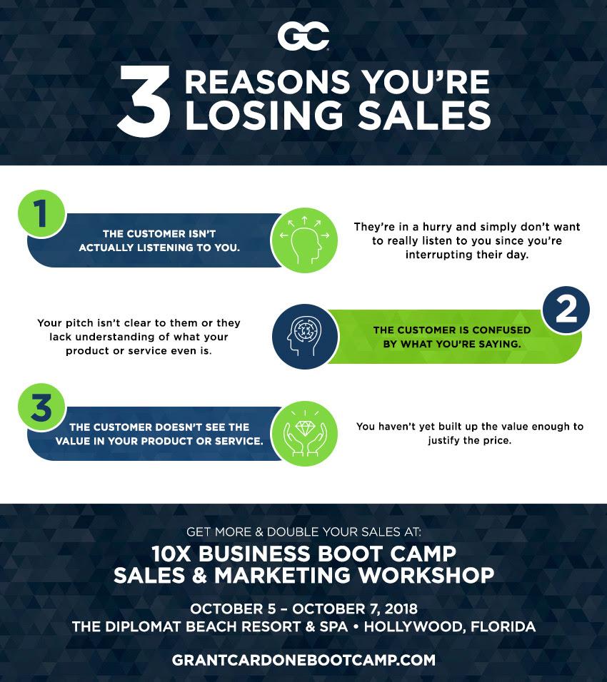 Reasons You're Losing Sales